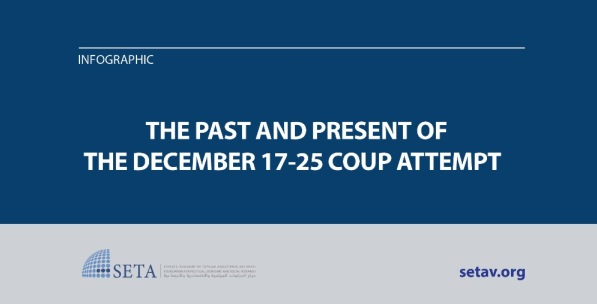 The Past and Present of The December 17-25 Coup Attempt