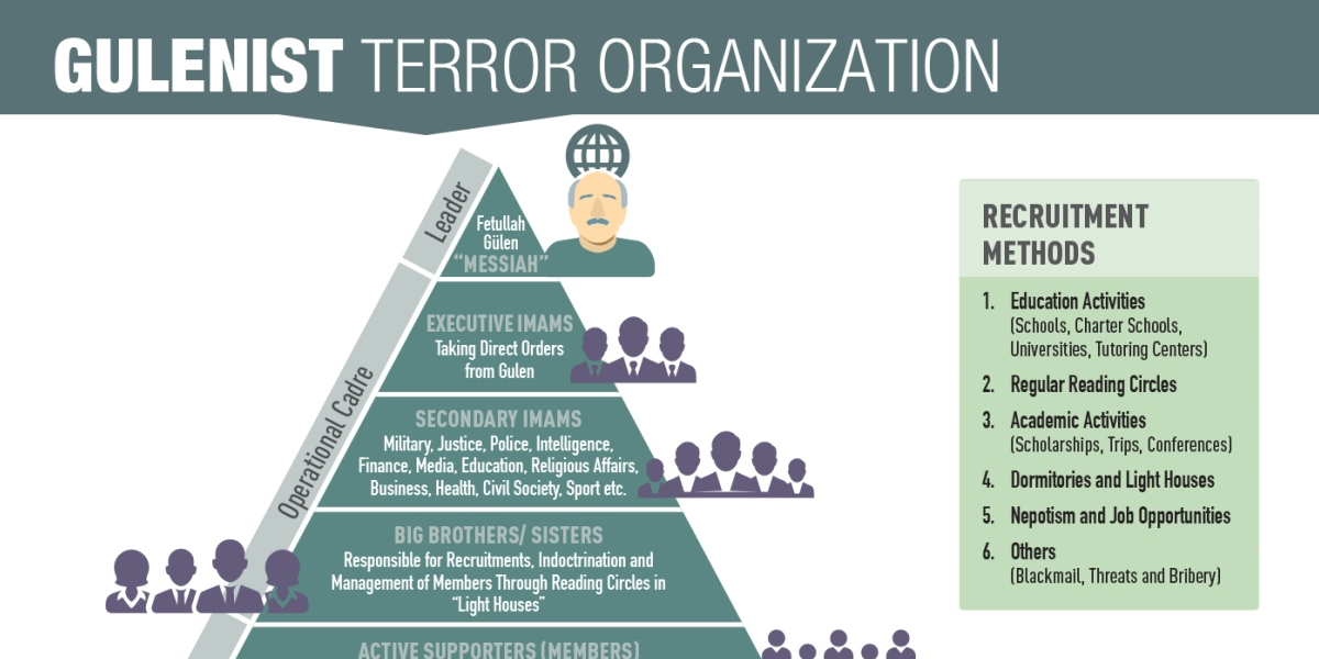 Facts about Gulenist Terror Organisation